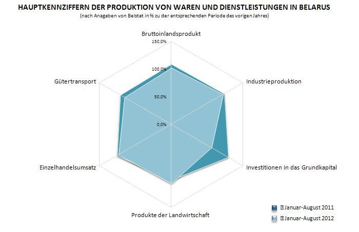 Produktionsfaktoren neue technologien